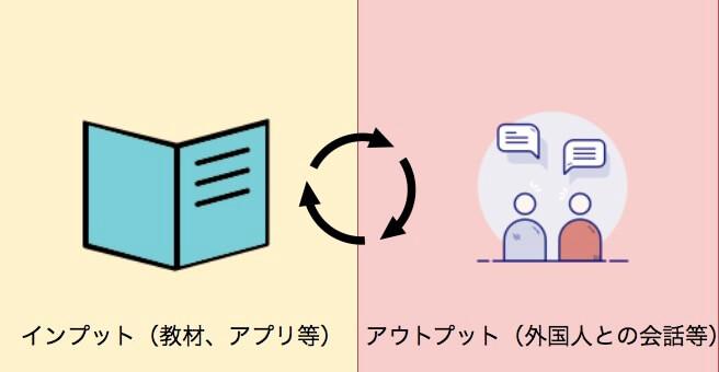 英語コーチング、オンライン