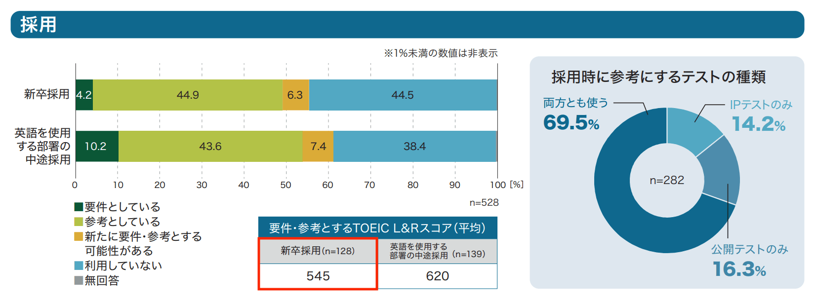 【大学生向け】TOEIC800点の就活市場での評価